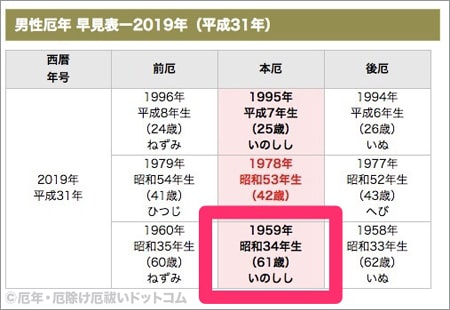 60 何 歳 昭和 年 生まれ 1931年(昭和6年)生まれの年齢早見表|西暦や元号から今何歳?を計算