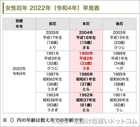 厄年 女性 2022年(令和4年) 早見表