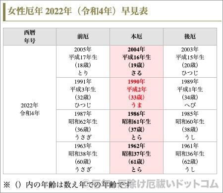 年齢 年 昭和 2020 37