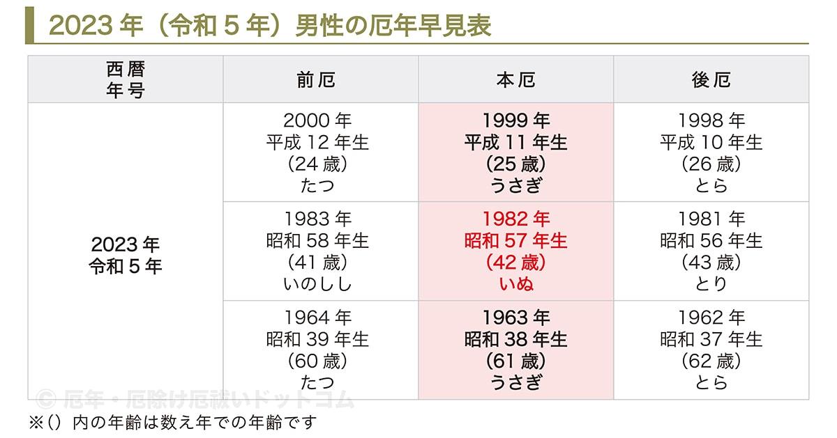 2020 年齢 39 昭和 年