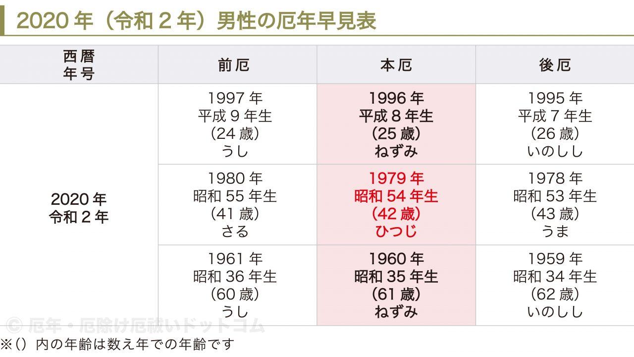 年齢 2020 43 年 昭和 干支と年齢の早見表 2020年はねずみ年
