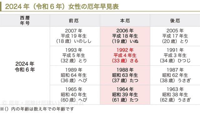 2024年(令和6年)男性の厄年早見表
