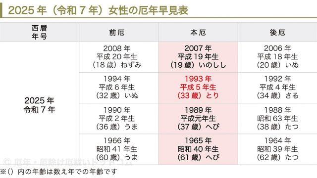 2025年(令和7年)女性の厄年早見表