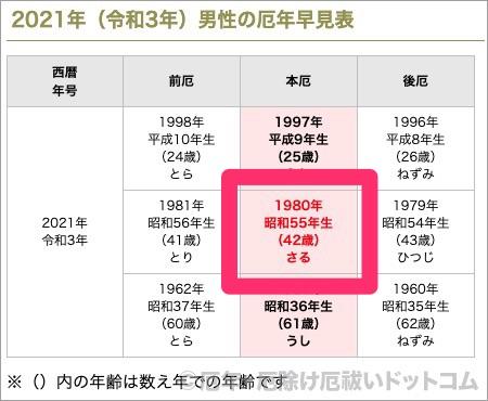 年齢 2020 43 年 昭和 【年齢早見表】2021年版(令和3年)