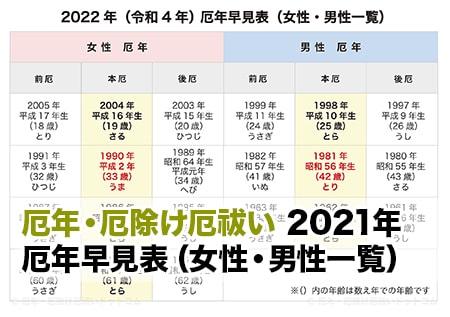 の 2020 男 厄年 【厄年2021】厄年とは?厄年早見表。男女で違う厄年。厄除け・厄払いの注意点 店通