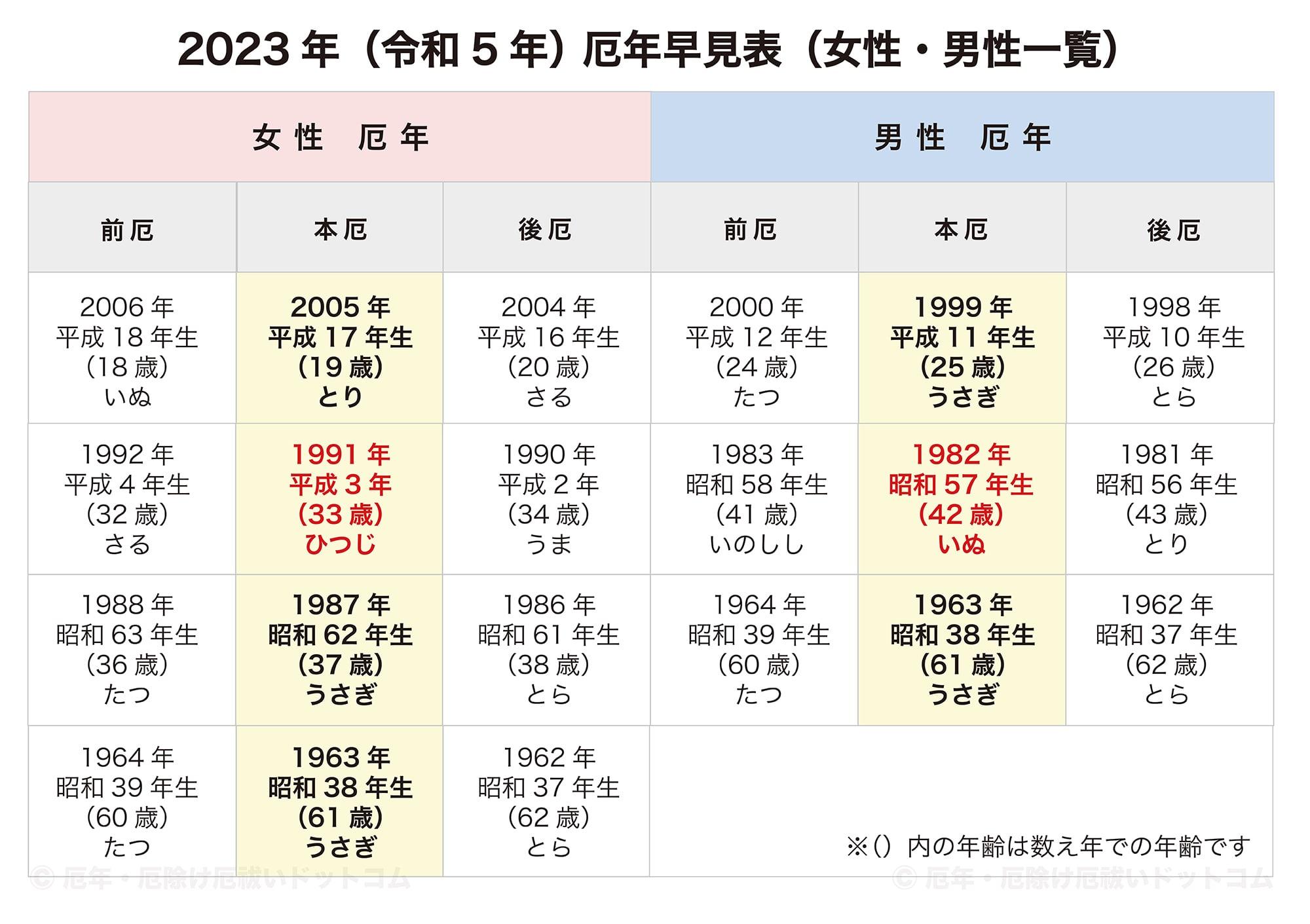 年 和 2023 令